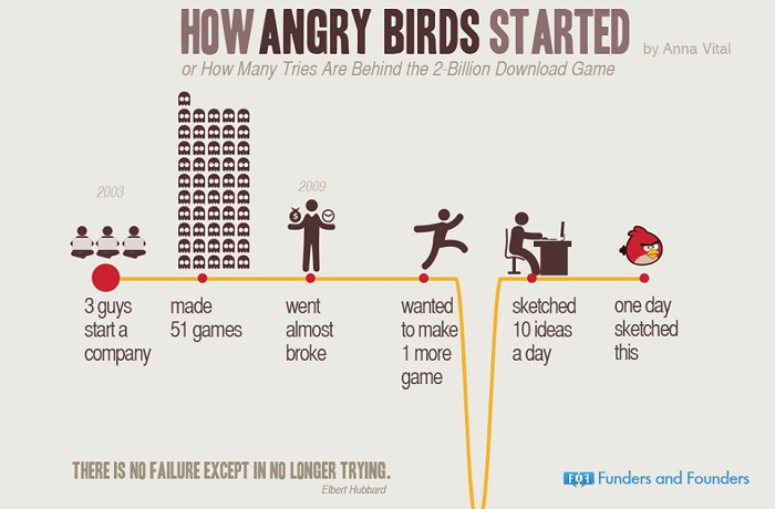 how angry birds