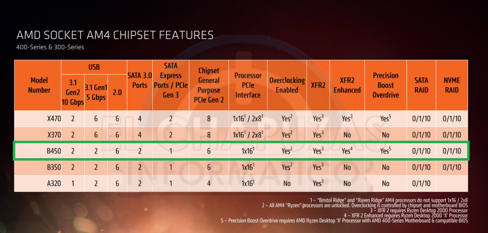 amd chipset compare - FunkyKit