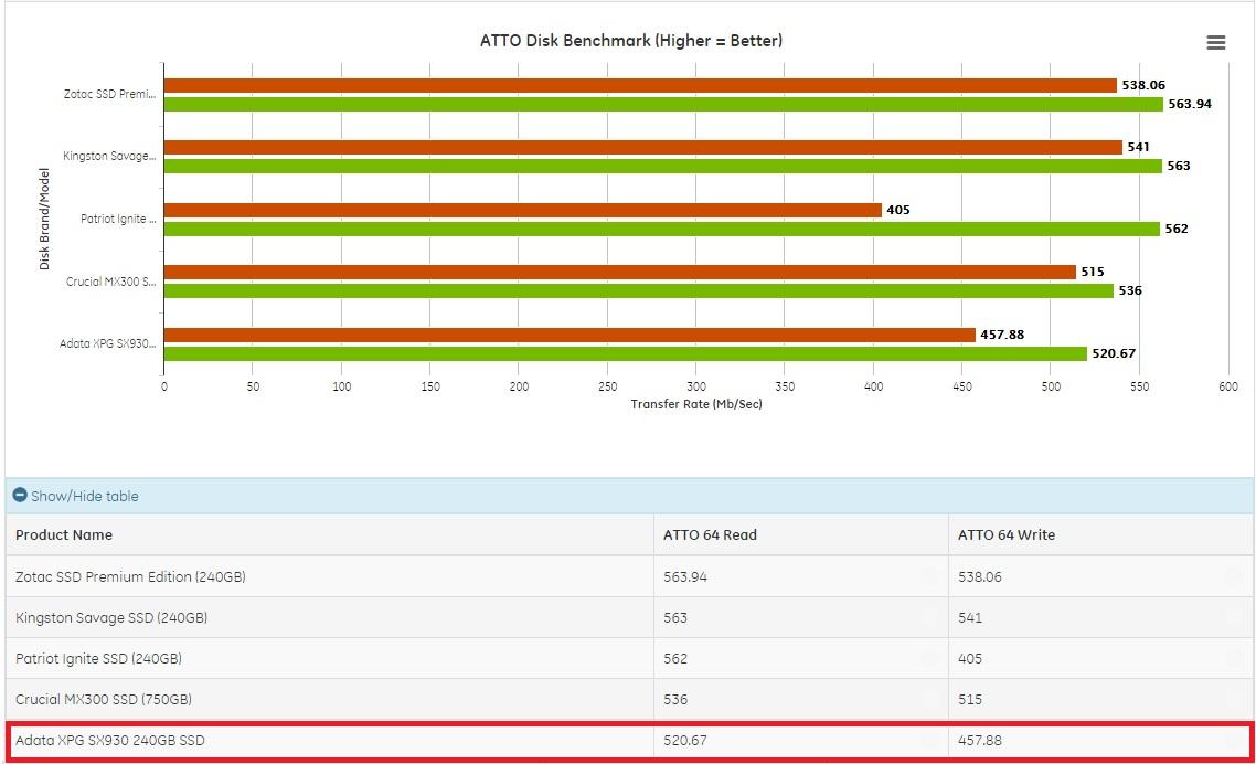 sx930_atto_scores